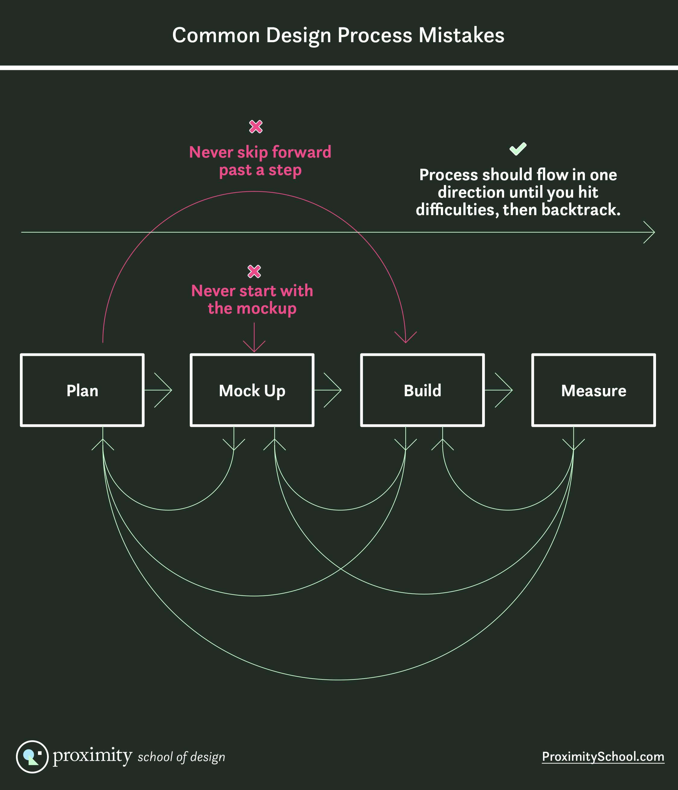 design process mistakes diagram