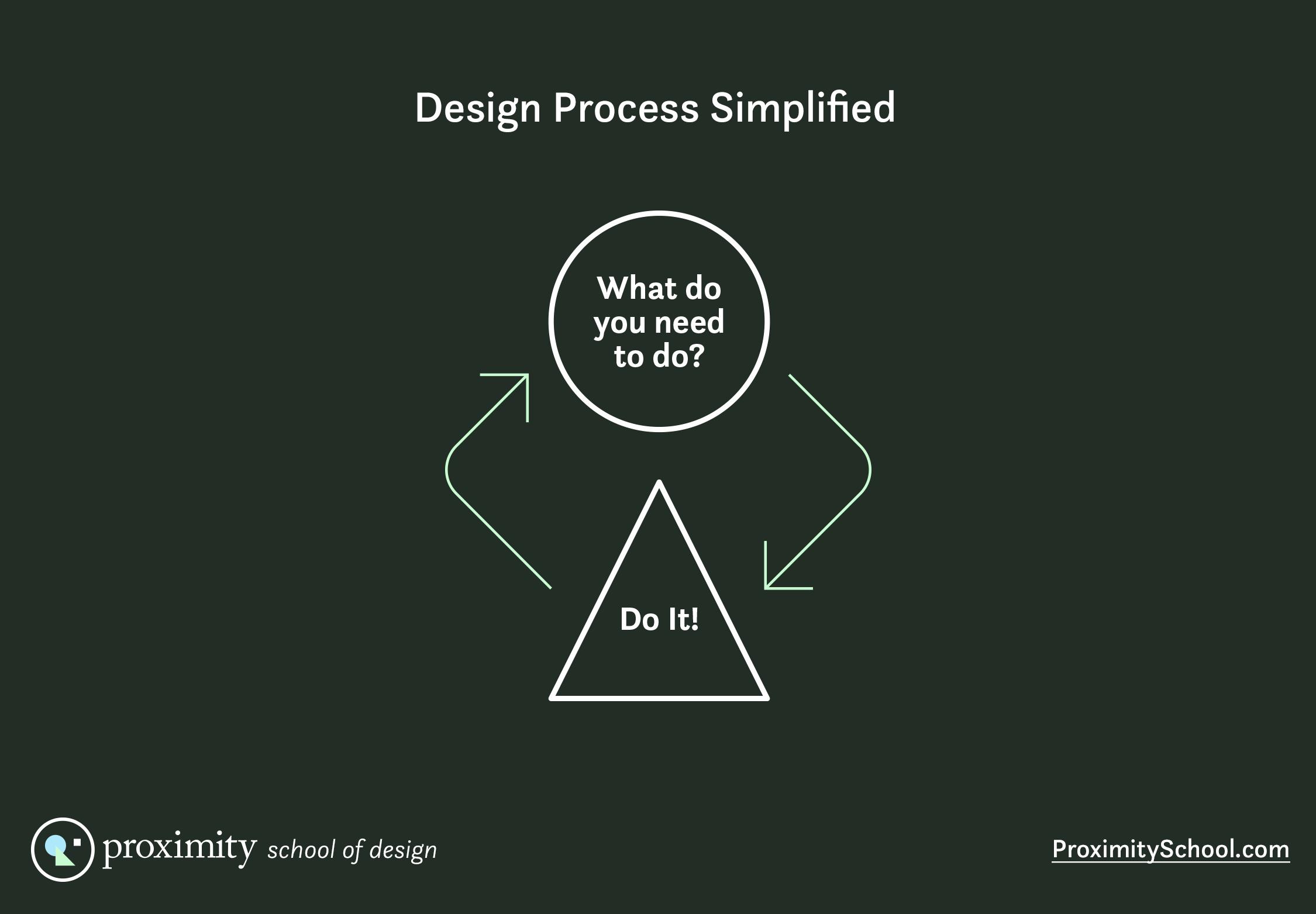 design process simplified diagram