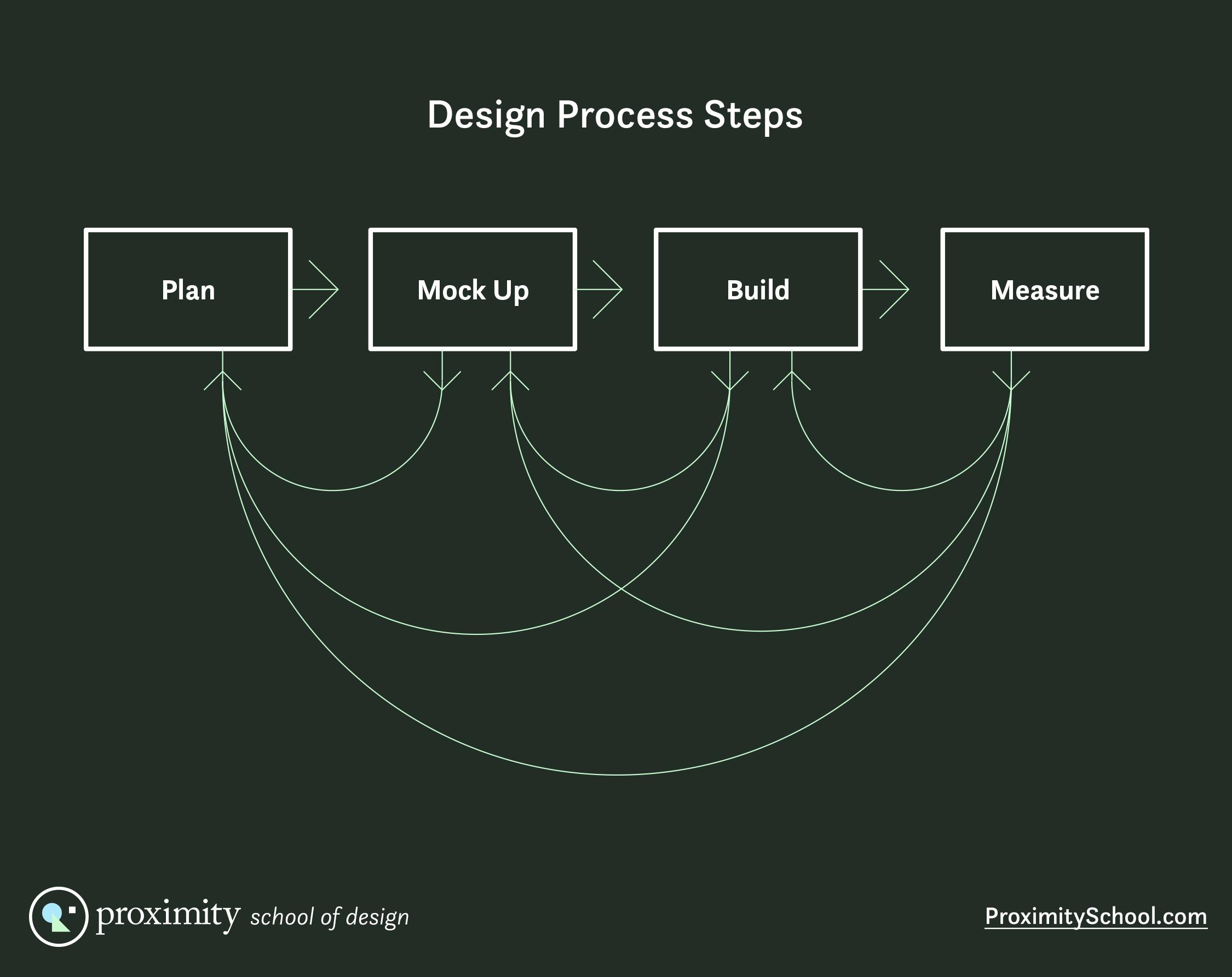 design process steps diagram